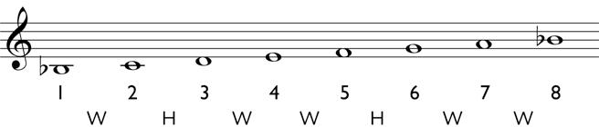 Music Fundamentals: Melody - Natural Minor Scales